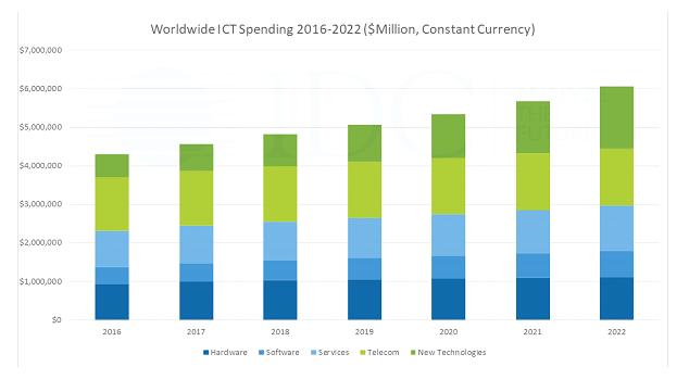 Worldwide ICT Spending