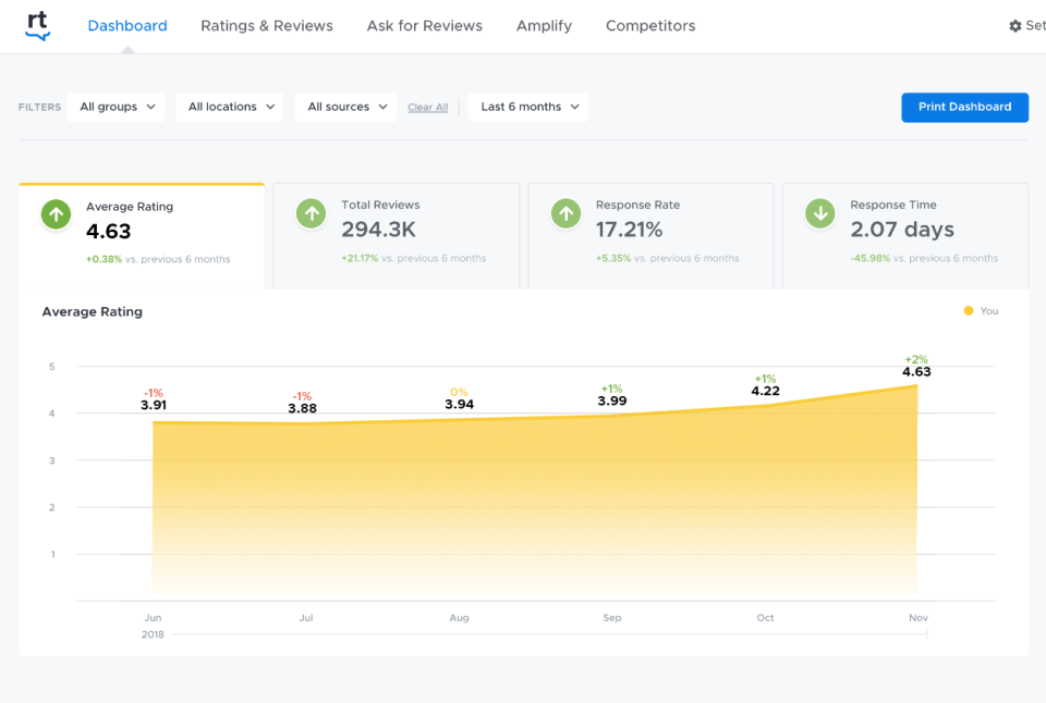ReviewTrackers best SEO Software