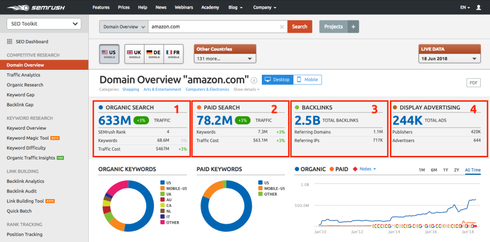 SEMrush Listing Management Top SEO Software