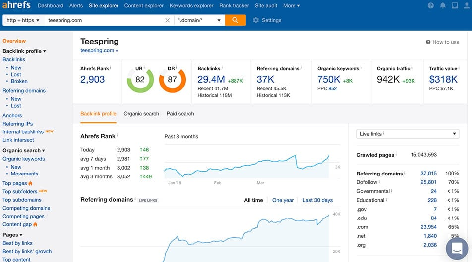 Ahrefs Top SEO Software