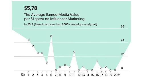 Influencer Marketing Stats 1