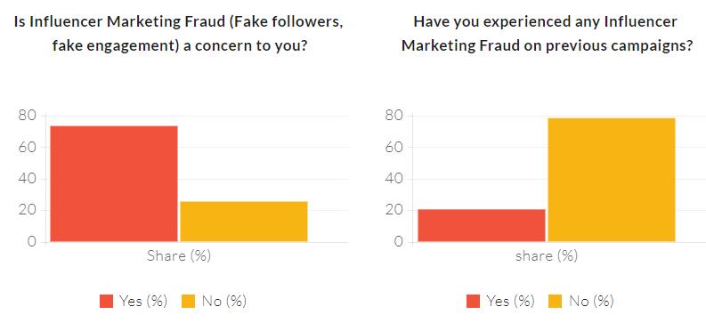 Influencer Marketing Stats2