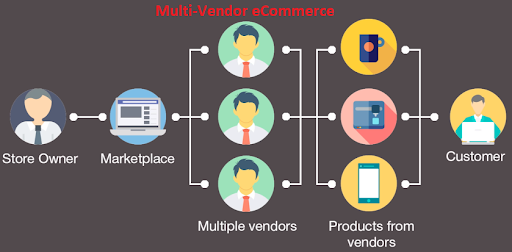 multi-vendor marketplace development