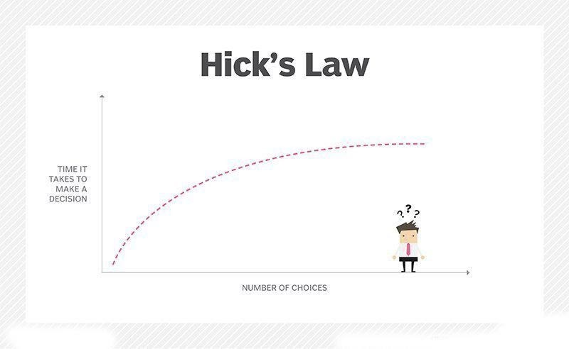 Hick's Law is Sensible