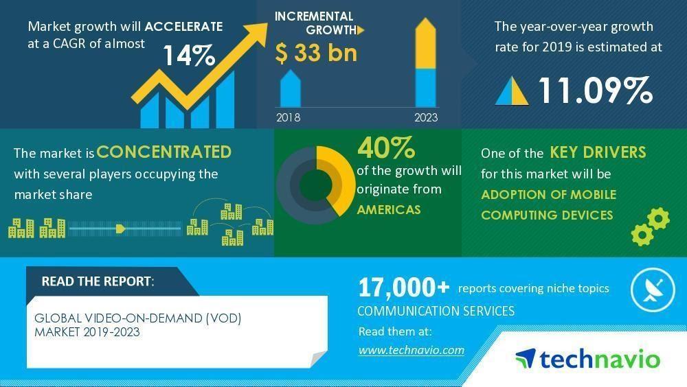 VOD market growth in 2019-2023