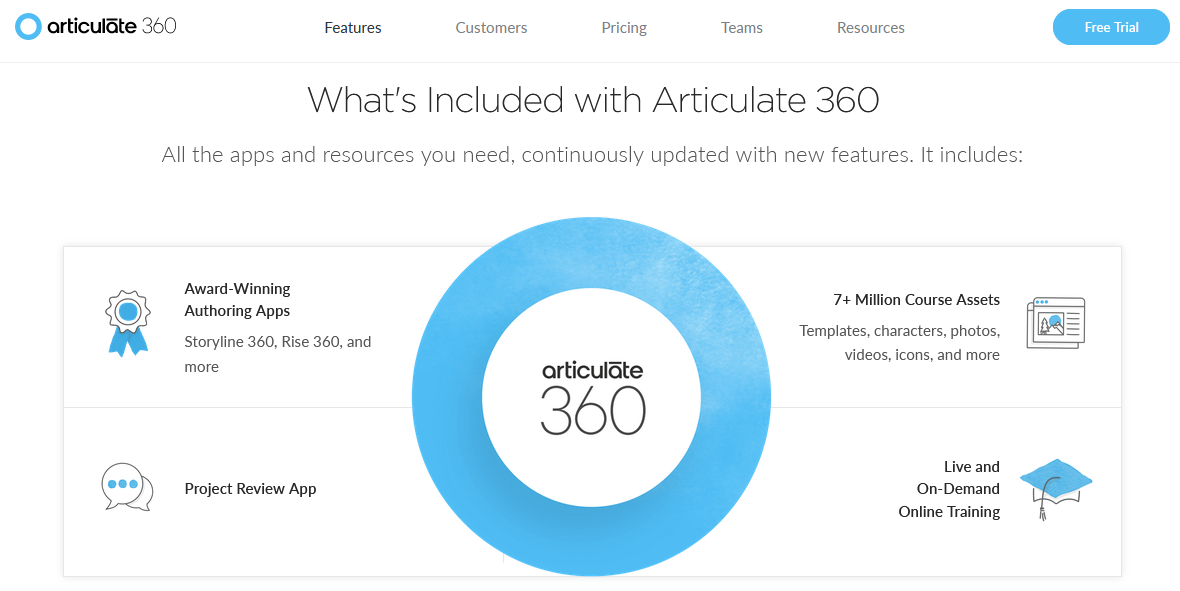 Articulate 360 best eLearning Software