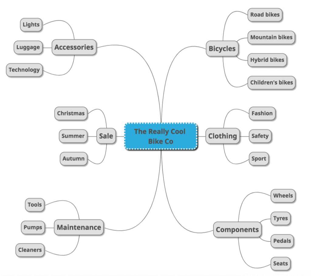 Conduct Ecommerce Keyword Research best ecommerce marketing Strategy