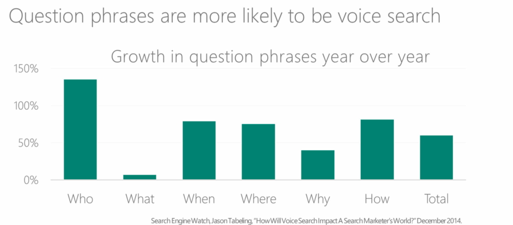 Most voice searches are question-based best ecommerce marketing Strategy