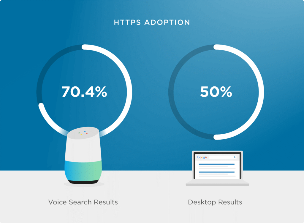 Optimize for Voice Search best ecommerce marketing Strategy