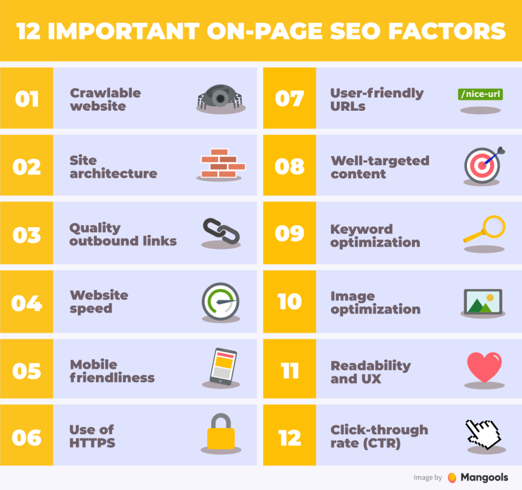 Work on On-page and off-page SEO best ecommerce marketing Strategy