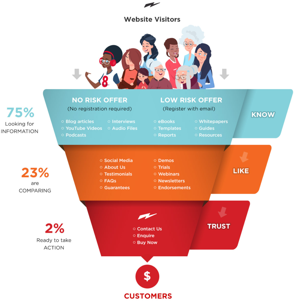 different content marketing strategies best ecommerce marketing Strategy