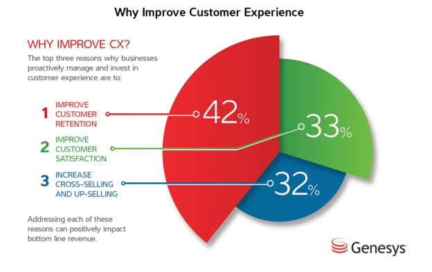 why improve customer experience best ecommerce marketing Strategy