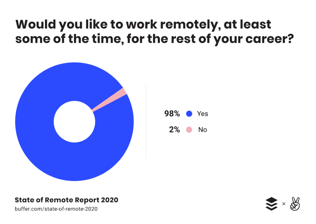 easy Remote Working and Access