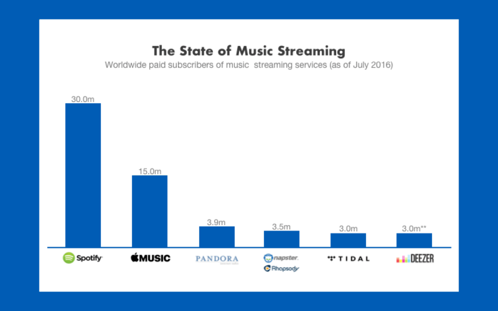 The State of Music Streaming