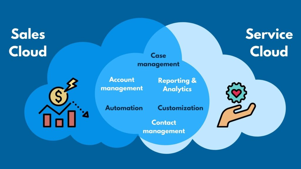 Comparing Sales Cloud and Service Cloud Features