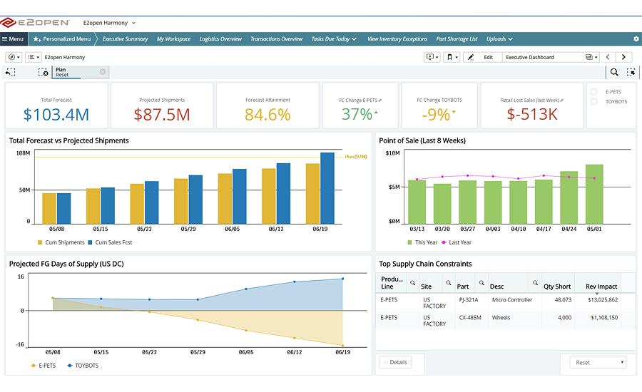 E2open Supply Chain Management Software